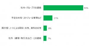 社内・グループでの連絡 93% 予定の共有・スケジュール管理など 21% 掲示板・ノートによる周知・共有、資料の共有 8% 社外(顧客・取引先など)との連絡 7%