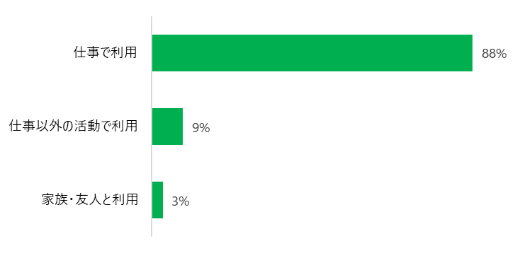 仕事で利用88%、仕事以外の活動で利用9%、家族・友人と利用 3%