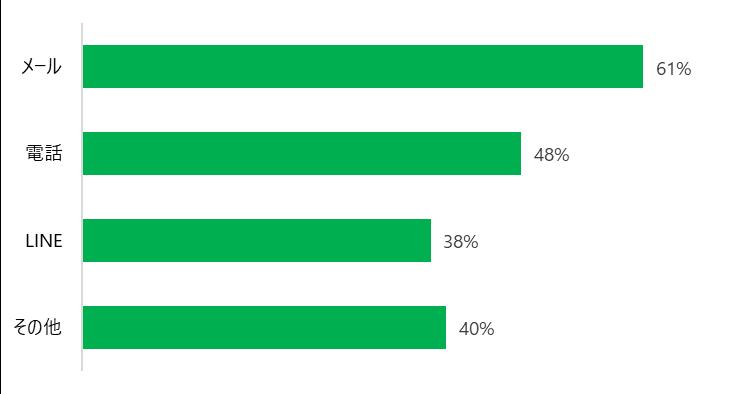 メール 61% 電話 48% LINE 38% その他 40%